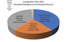 For the year 2021, the plan projects a total of 12 500 resettled refugees - government-assisted, 22 500 resettled refugees - privately sponsored and 1000 resettled refugees - Blended Visa Office-Referred.