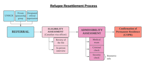 The refugee resettlement process is divided into 4 steps. The first step is the referral, that can be done by the UNHCR, a private sponsorship group or a designated referral organization. The second step is the eligibility assessment by a Canadian visa officer.  The officer reviews the file and conducts an in-person interview. The third step is the admissibility assessment, that consists of a medical exam, a criminal check and a security check. The fourth step is the Confirmation of Permanent Residence (COP